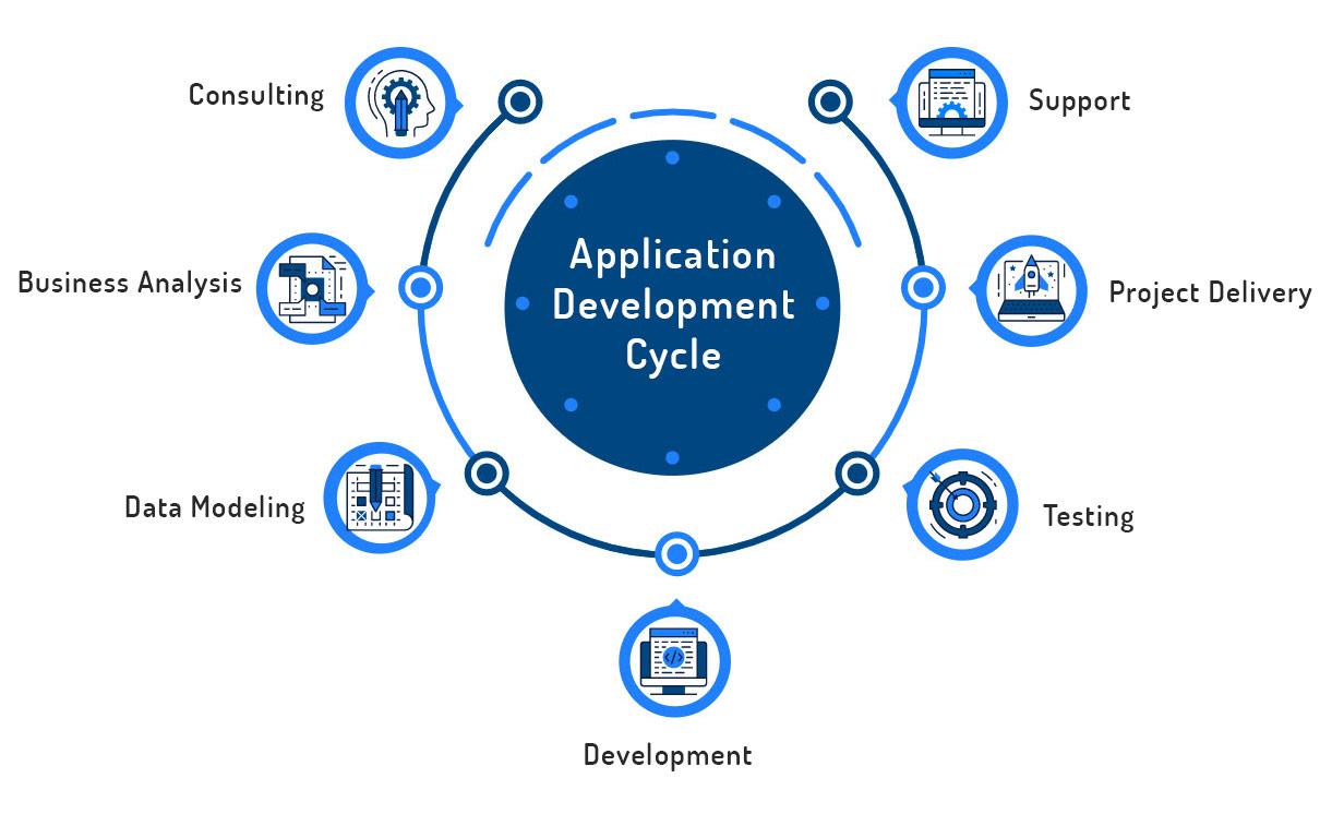 Development-Life-Cycle